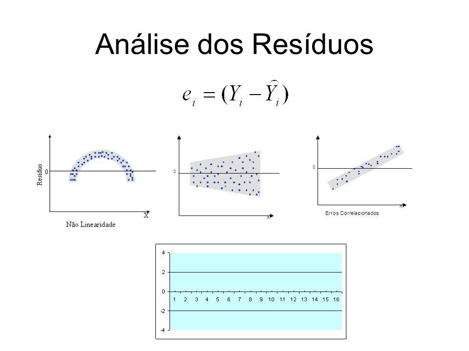 Análise dos Resíduos 0 X X 0 Erros Correlacionados