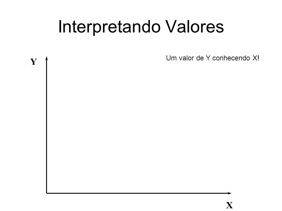 Interpretando Valores X Y Um valor de Y conhecendo X!