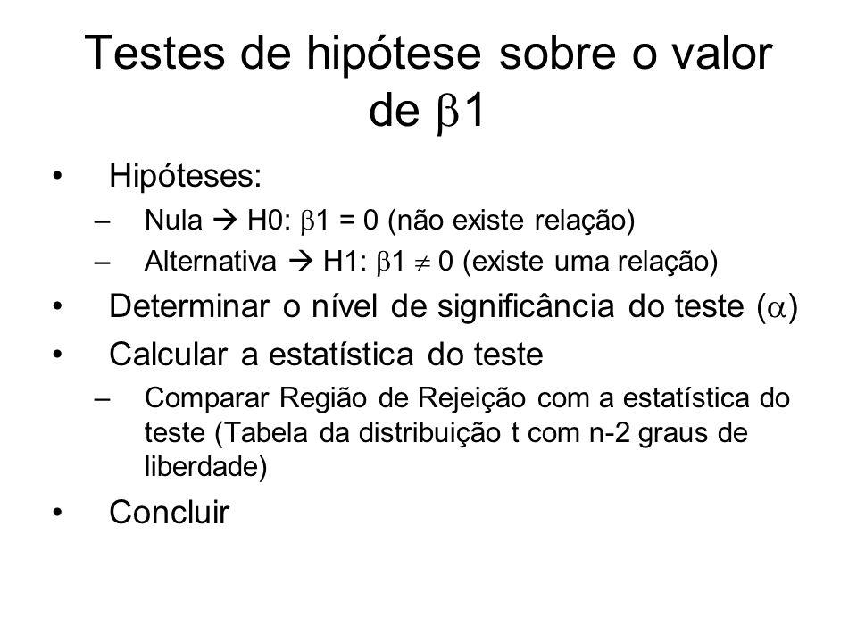Testes de hipótese sobre o valor de 1 Hipóteses: –Nula H0: 1 = 0 (não existe relação) –Alternativa H1: 1 0 (existe uma relação) Determinar o nível de