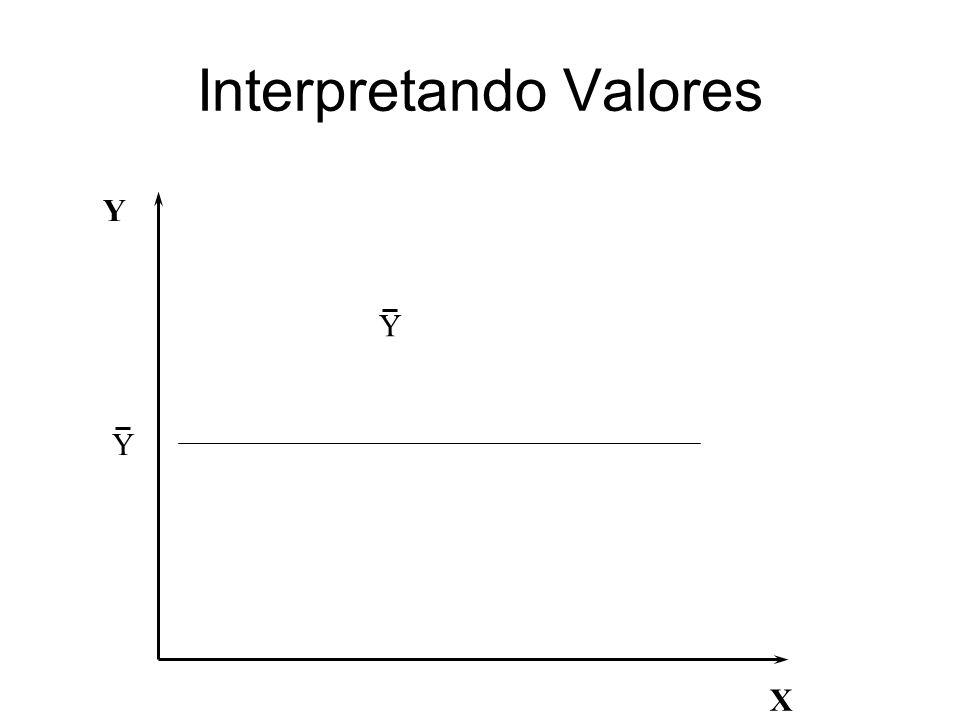 Interpretando Valores e os Ruídos X Y ^ Y i (valor real) * Y