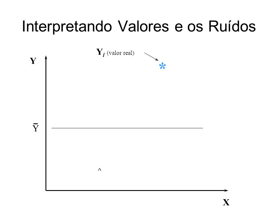 Interpretando os Valores e os Ruídos X Y Y ^ Y i (valor real) * Y = b 0 + b 1 X Y i (valor estimado) ^ Esta equação vai procurar passar no meio das distribuições para os possíveis valores de Y a partir de um dado valor X