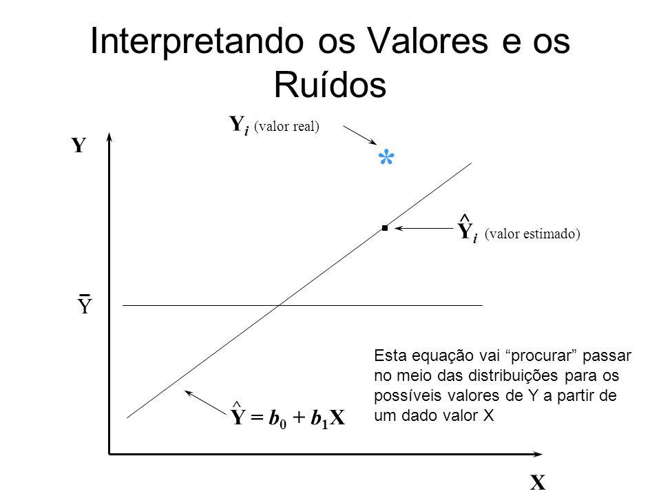 Interpretando os Valores e os Ruídos X Y Y ^ Y i (valor real) * Y = b 0 + b 1 X Y i (valor estimado) ^ Esta equação vai procurar passar no meio das di