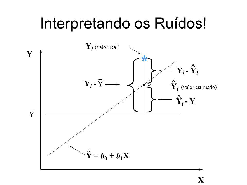 Interpretando os Ruídos! X Y Y ^ Y i (valor real) * Y = b 0 + b 1 X Y i (valor estimado) ^ YiYi ^ Y Y i - Y i - Y ^ Y i -