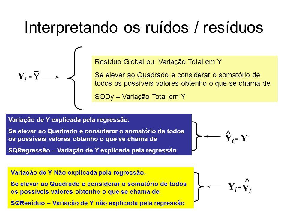 Interpretando os Ruídos X Y Y ^ Y i (valor real) * Y Y = b 0 + b 1 X Y i (valor estimado) ^ YiYi ^ Y i - Y i - Y ^ Y i -