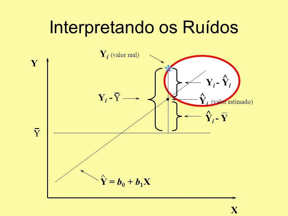 Modelo de Regressão Linear mais simples?!.