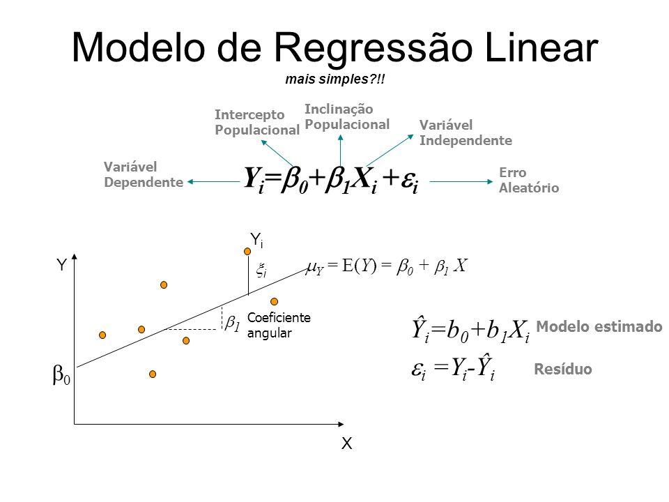 Modelo de Regressão Linear mais simples?!! YiYi i X Y 0 1 Coeficiente angular Y = E(Y) = 0 + 1 X Inclinação Populacional Intercepto Populacional Erro