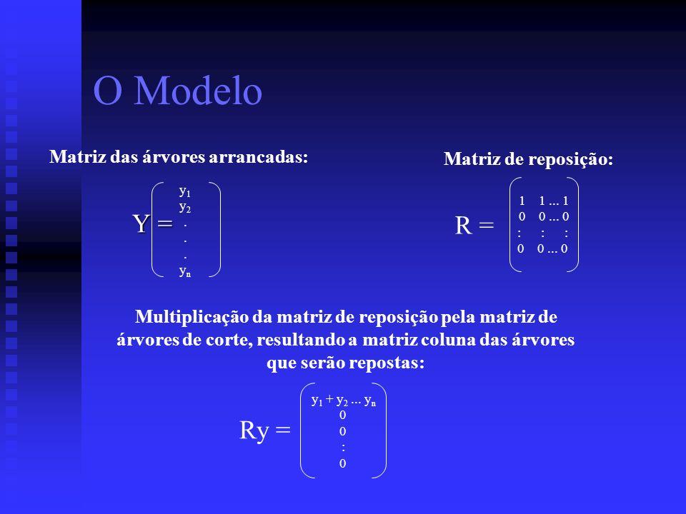Y = O Modelo y1y2...yny1y2...yn R = 1 1... 1 0 0... 0 : : : 0 0... 0 Ry = y 1 + y 2... y n 0 : 0 Matriz das árvores arrancadas: Matriz de reposição: M