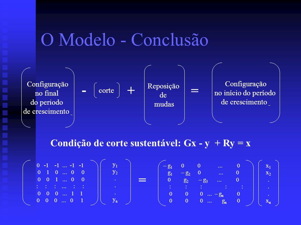 O Modelo - Conclusão Configuração no final do periodo de crescimento corte Reposição de mudas - + = Configuração no início do período de crescimento 0