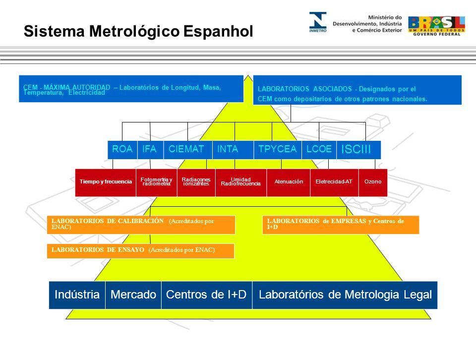 ROAIFACIEMATINTATPYCEALCOE ISCIII LABORATORIOS ASOCIADOS - Designados por el CEM como depositarios de otros patrones nacionales. CEM - MÁXIMA AUTORIDA
