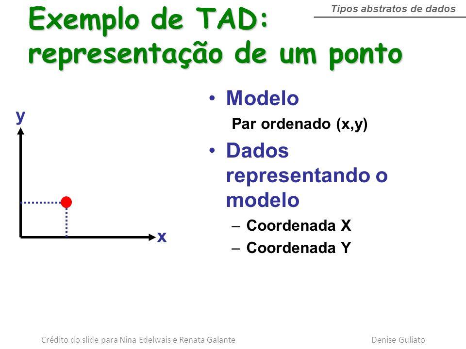 x y Modelo Par ordenado (x,y) Dados representando o modelo –Coordenada X –Coordenada Y Exemplo de TAD: representação de um ponto Tipos abstratos de da