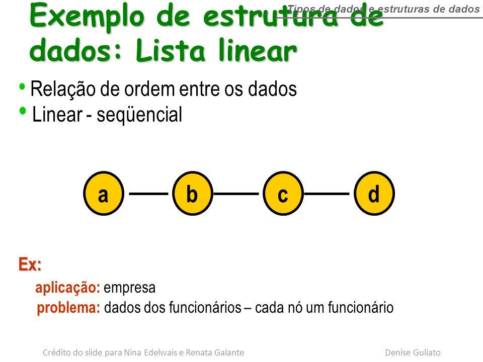 abcd Relação de ordem entre os dados Linear - seqüencial Ex: aplicação: empresa problema: dados dos funcionários – cada nó um funcionário Exemplo de e