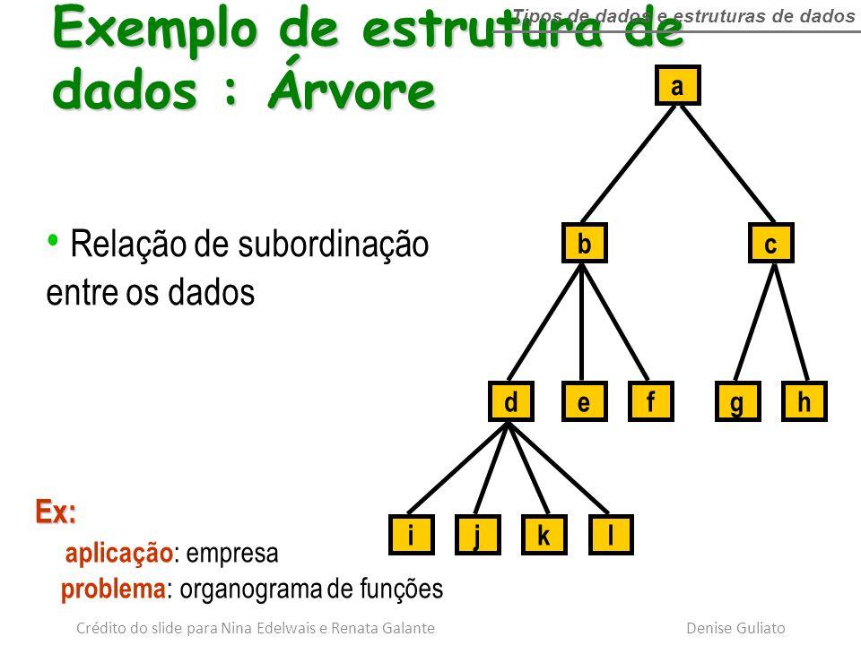 a cb hgfed lkji Relação de subordinação entre os dados Ex: aplicação : empresa problema : organograma de funções Exemplo de estrutura de dados : Árvor
