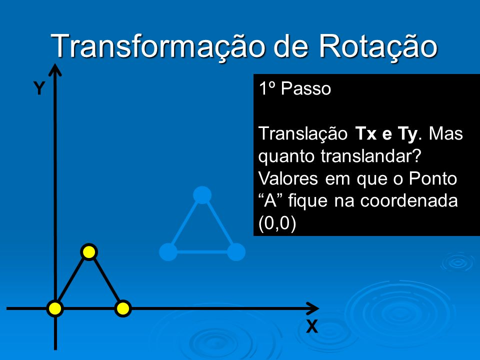 Y X Transformação de Rotação 1º Passo Translação Tx e Ty. Mas quanto translandar? Valores em que o Ponto A fique na coordenada (0,0)