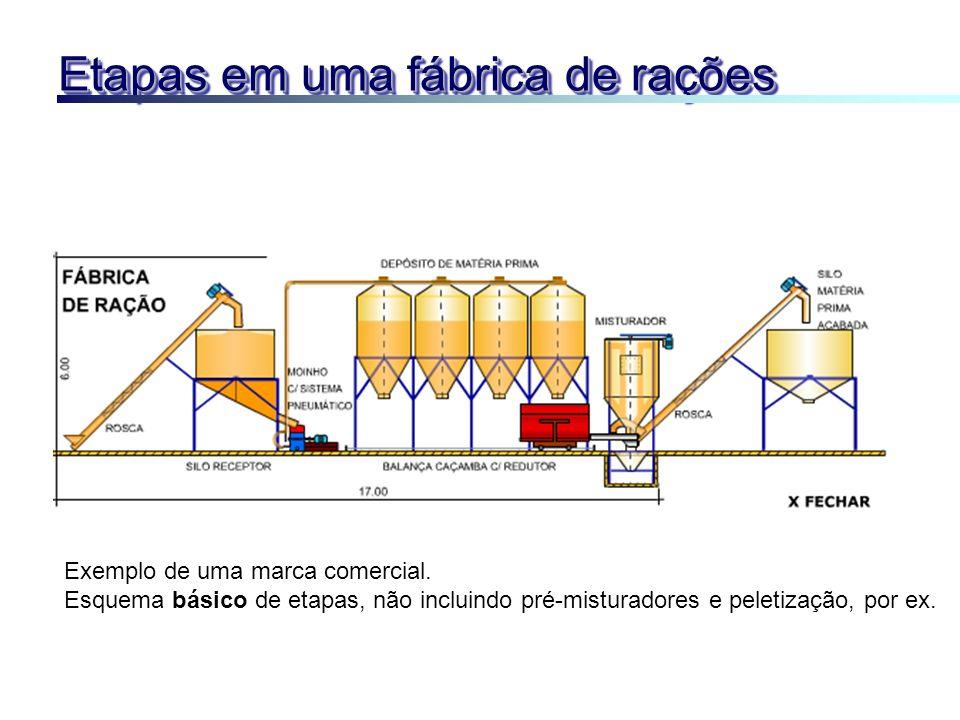 Etapas em uma fábrica de rações Exemplo de uma marca comercial. Esquema básico de etapas, não incluindo pré-misturadores e peletização, por ex.