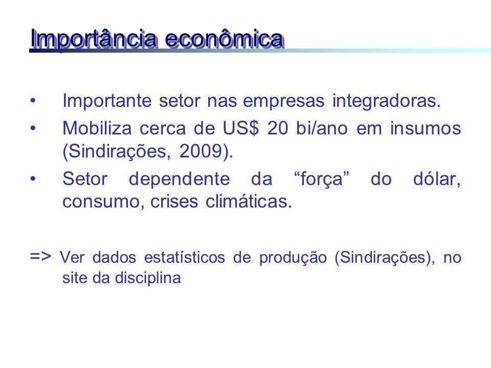 Importância econômica Importante setor nas empresas integradoras. Mobiliza cerca de US$ 20 bi/ano em insumos (Sindirações, 2009). Setor dependente da