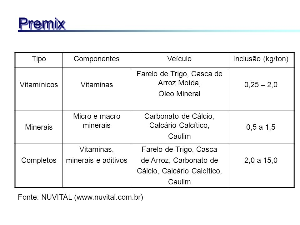 PremixPremix TipoComponentesVeículoInclusão (kg/ton) VitamínicosVitaminas Farelo de Trigo, Casca de Arroz Moída, Óleo Mineral 0,25 – 2,0 Minerais Micr