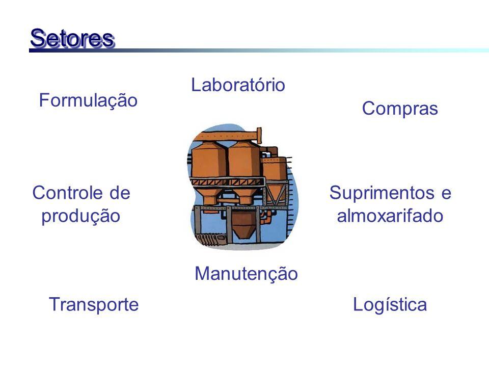 SetoresSetores Formulação Controle de produção TransporteLogística Manutenção Laboratório Compras Suprimentos e almoxarifado