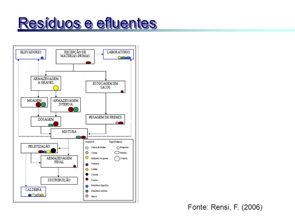 Resíduos e efluentes Fonte: Rensi, F. (2006)