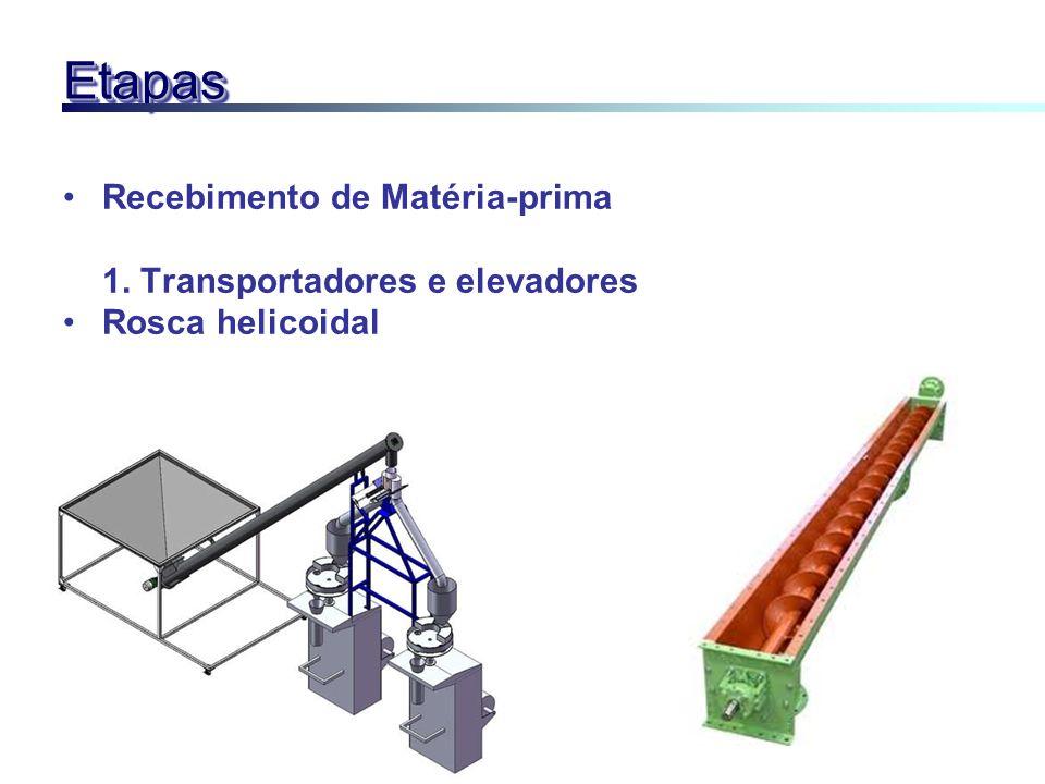 EtapasEtapas Recebimento de Matéria-prima 1. Transportadores e elevadores Rosca helicoidal
