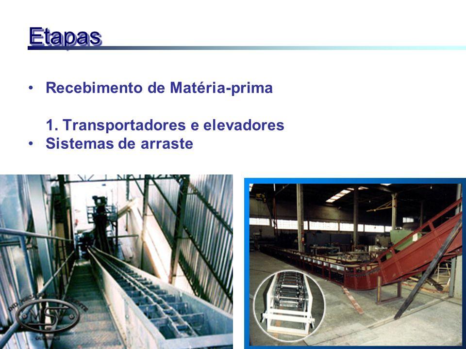 EtapasEtapas Recebimento de Matéria-prima 1. Transportadores e elevadores Sistemas de arraste