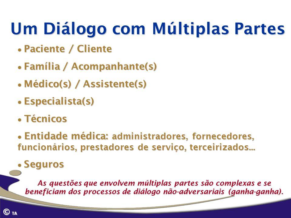 © TA Paciente / Cliente Paciente / Cliente Família / Acompanhante(s) Família / Acompanhante(s) Médico(s) / Assistente(s) Médico(s) / Assistente(s) Esp