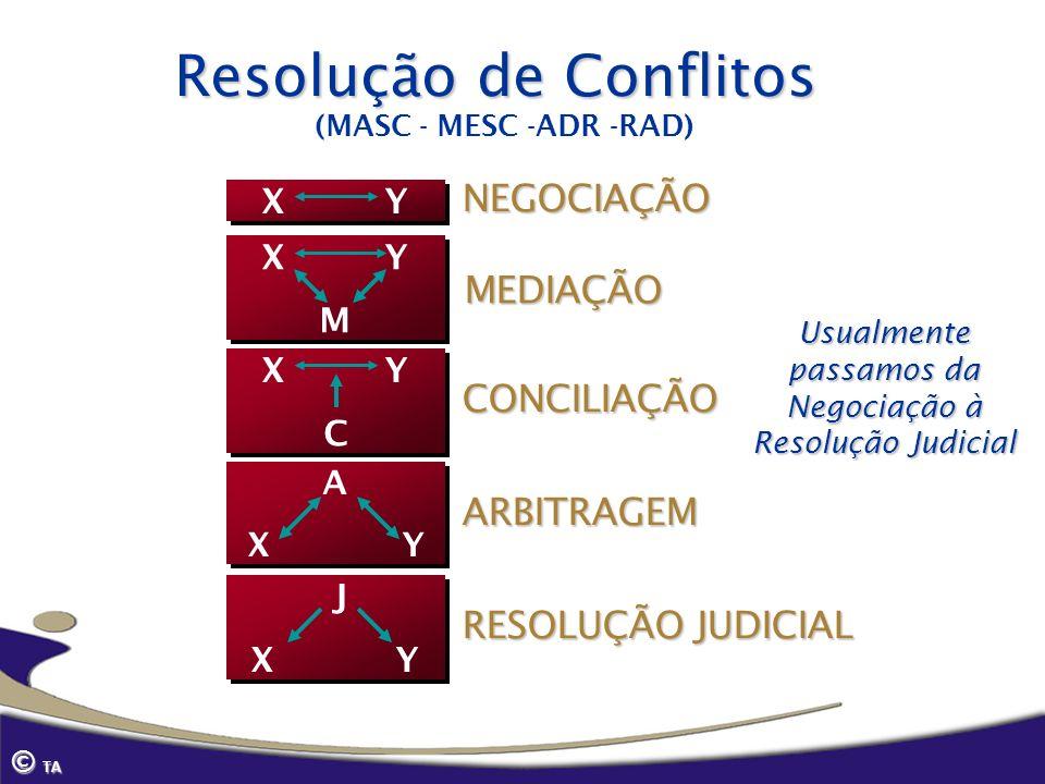 (MASC - MESC -ADR -RAD)NEGOCIAÇÃO X Y CONCILIAÇÃO C X Y C MEDIAÇÃO X Y M X Y M RESOLUÇÃO JUDICIAL J X Y J X Y ARBITRAGEM A X Y A X Y Usualmente passam