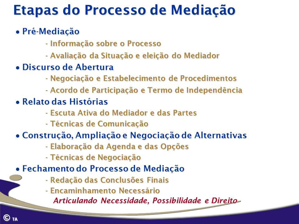 Etapas do Processo de Mediação Pré-Mediação Pré-Mediação - Informação sobre o Processo - Avaliação da Situação e eleição do Mediador Discurso de Abert