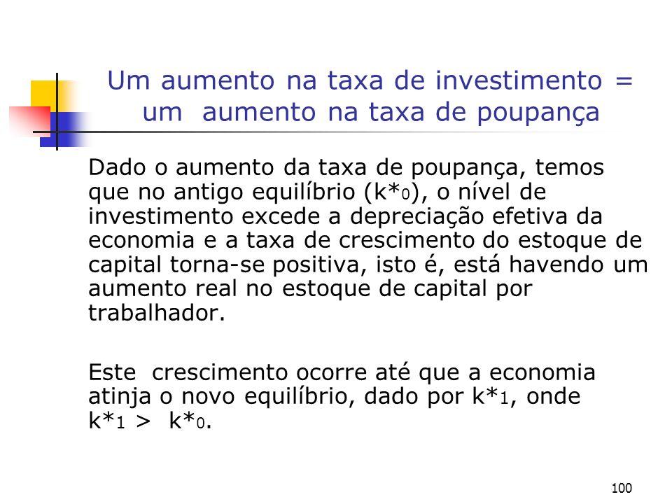 100 Um aumento na taxa de investimento = um aumento na taxa de poupança Dado o aumento da taxa de poupança, temos que no antigo equilíbrio (k* 0 ), o