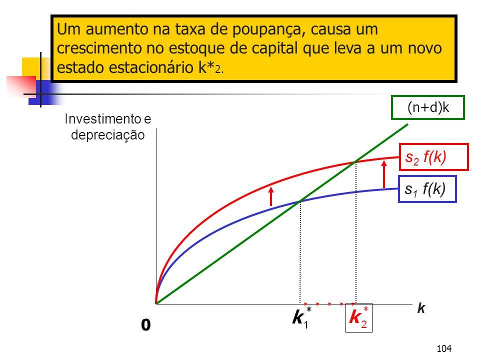 104 Investimento e depreciação k s 1 f(k) Um aumento na taxa de poupança, causa um crescimento no estoque de capital que leva a um novo estado estacio