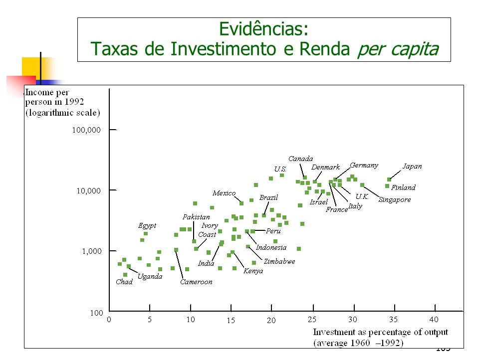 105 Evidências: Taxas de Investimento e Renda per capita