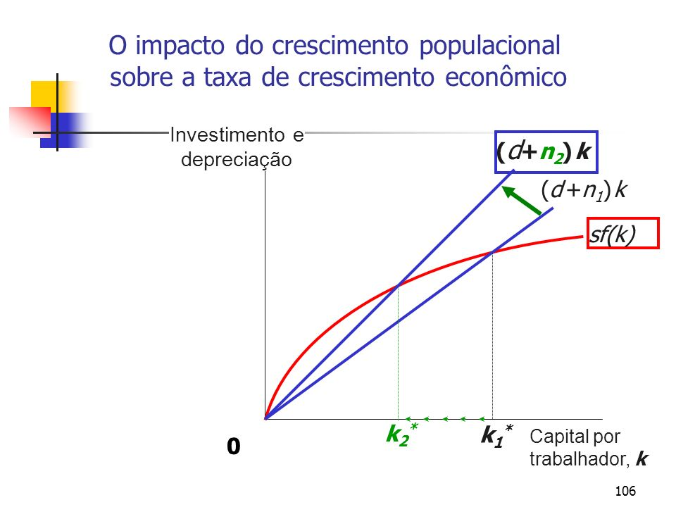 106 O impacto do crescimento populacional sobre a taxa de crescimento econômico Investimento e depreciação Capital por trabalhador, k sf(k) (d +n1) k(
