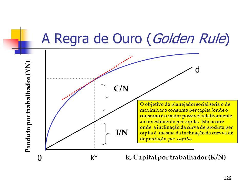 129 Produto por trabalhador (YN) k, Capital por trabalhador (K/N) C/N I/N A Regra de Ouro (Golden Rule) O objetivo do planejador social seria o de max