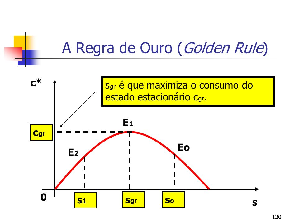130 A Regra de Ouro (Golden Rule) 0 s c* c gr s gr s gr é que maximiza o consumo do estado estacionário c gr. soso s1s1 Eo E2E2 E1E1
