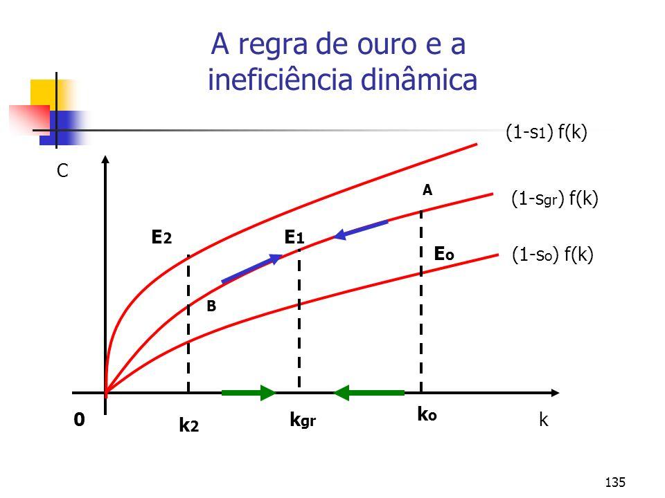 136 A Regra de Ouro (Golden Rule) O bem-estar econômico depende do consumo, portanto, o melhor steady state tem o mais elevado valor de consumo per capita, isto é: c * = (1–s) f(k * ) Um aumento em s: 1) Leva a um elevado valor de k * e y *, o qual, por sua vez leva a um aumento em c; * 2) Reduz a participação do consumo na renda de (1–s), o qual pode reduzir c *.