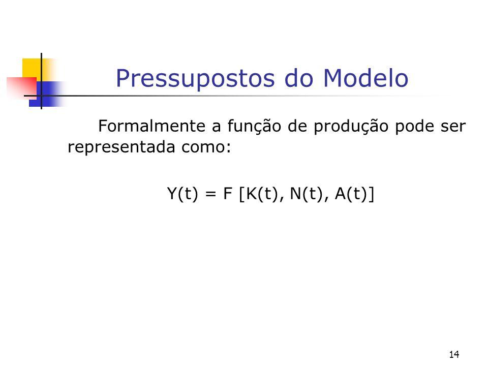 14 Pressupostos do Modelo Formalmente a função de produção pode ser representada como: Y(t) = F [K(t), N(t), A(t)]