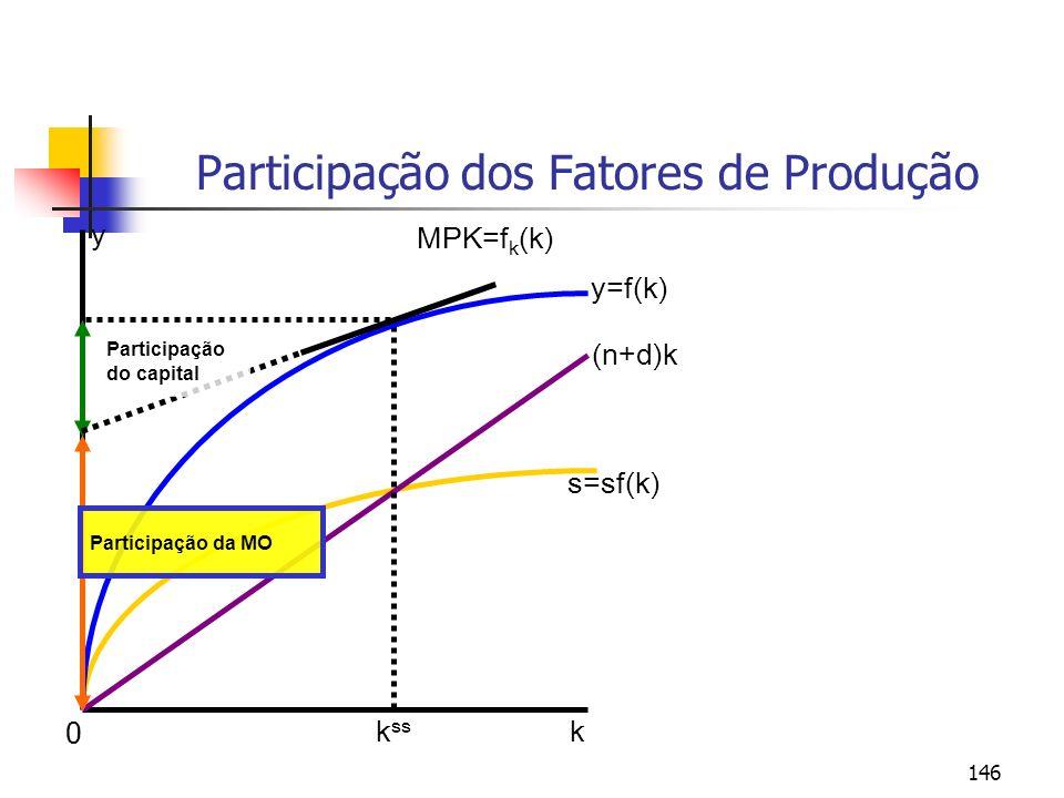 146 Participação dos Fatores de Produção y k y=f(k) s=sf(k) (n+d)k k ss MPK=f k (k) Participação da MO Participação do capital 0