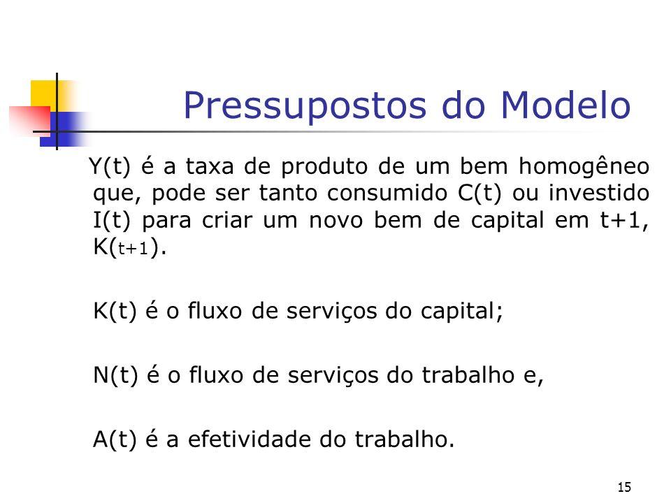 15 Pressupostos do Modelo Y(t) é a taxa de produto de um bem homogêneo que, pode ser tanto consumido C(t) ou investido I(t) para criar um novo bem de