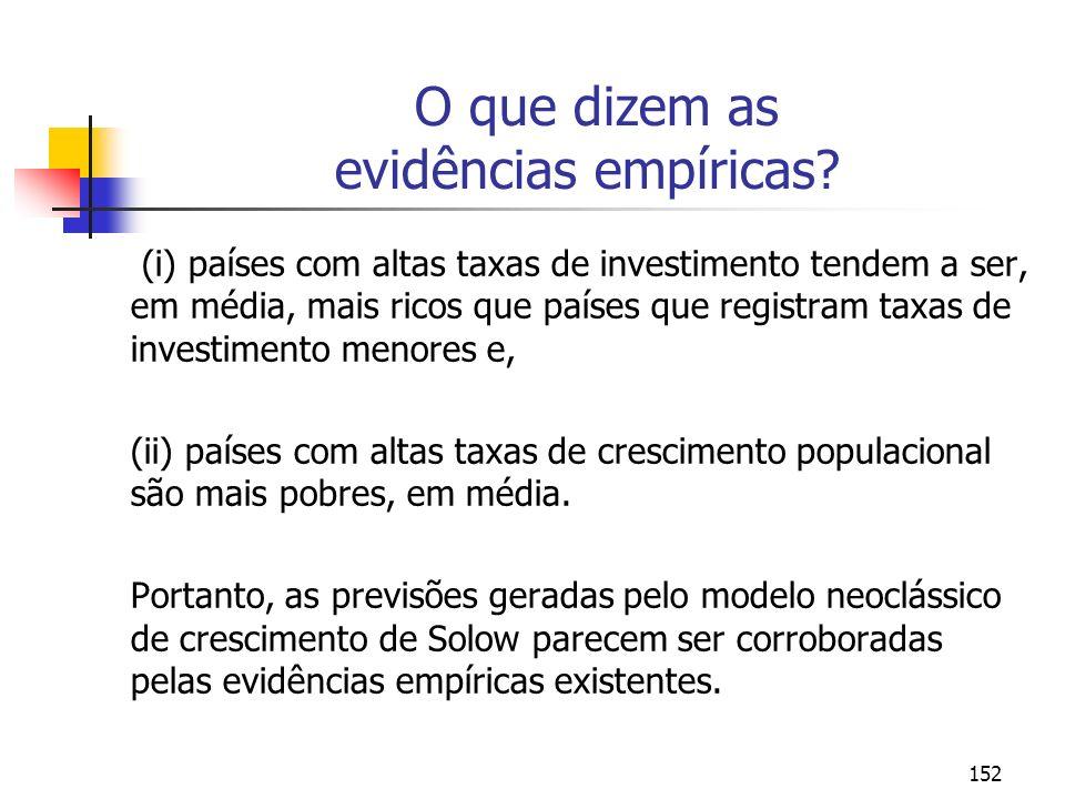 152 O que dizem as evidências empíricas? (i) países com altas taxas de investimento tendem a ser, em média, mais ricos que países que registram taxas