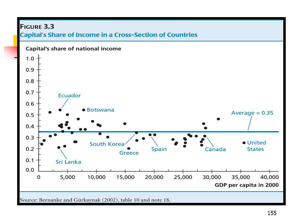 156 O crescimento econômico no modelo simples de Solow e os fatos estilizados (iv) contudo o modelo não prevê o fato de que as economias registram um crescimento sustentado da renda per capita.