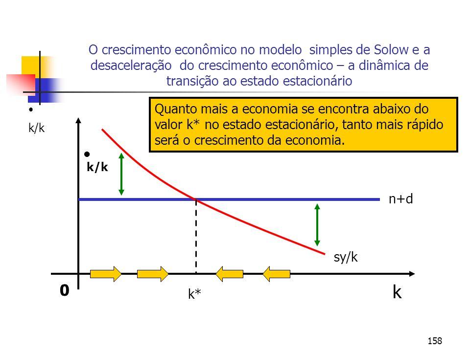 158 O crescimento econômico no modelo simples de Solow e a desaceleração do crescimento econômico – a dinâmica de transição ao estado estacionário 0 k