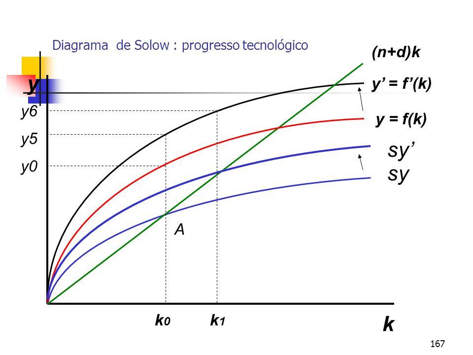 167 Diagrama de Solow : progresso tecnológico k y y = f(k) sy (n+d)k k0k0 k1k1 y5 y0 A y = f(k) y6 sy