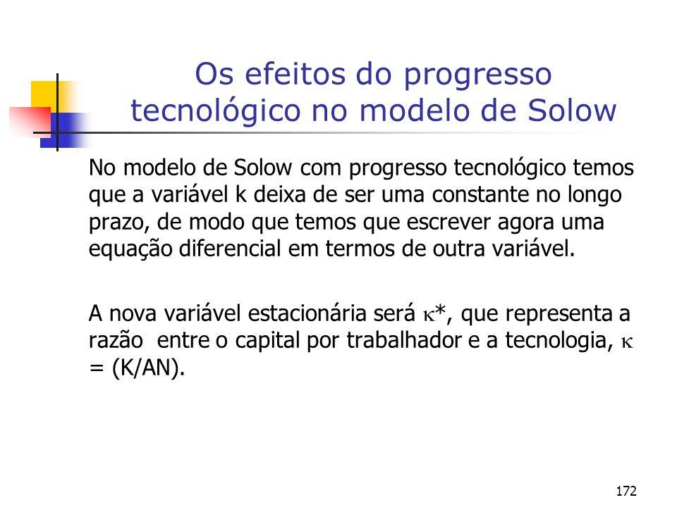 172 Os efeitos do progresso tecnológico no modelo de Solow No modelo de Solow com progresso tecnológico temos que a variável k deixa de ser uma consta