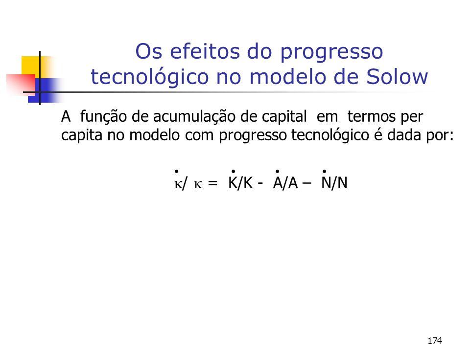 174 Os efeitos do progresso tecnológico no modelo de Solow A função de acumulação de capital em termos per capita no modelo com progresso tecnológico