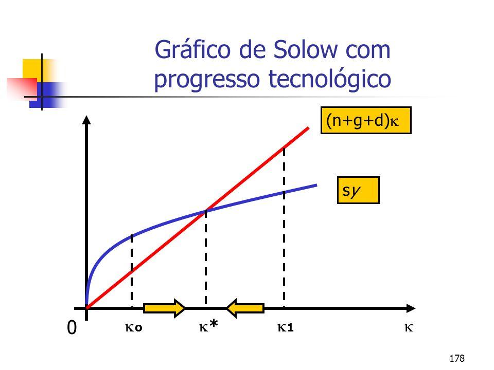 179 Taxas de crescimento no estado estacionário (steady-state) no modelo de Solow com progresso tecnológico n + g Y = y E N Produto total g (Y/ L) = y N Produto por trabalhador 0 y = Y/(L N ) Produto por trabalhador efetivo 0 k = K/(L N ) Capital por trabalhador efetivo Taxa de crescimento no estado estacionário SímboloVariável