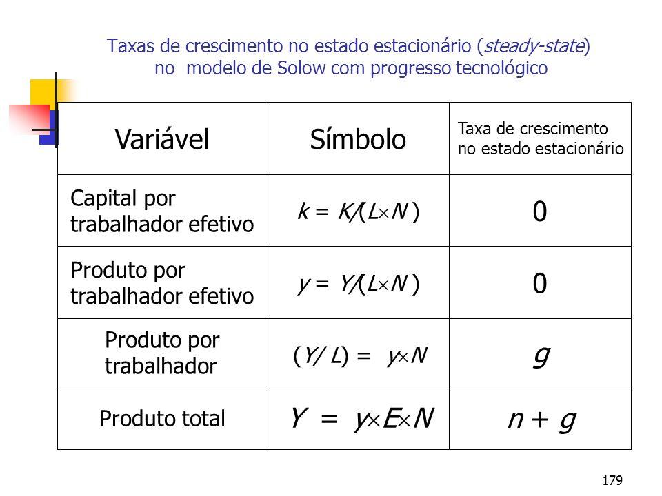 179 Taxas de crescimento no estado estacionário (steady-state) no modelo de Solow com progresso tecnológico n + g Y = y E N Produto total g (Y/ L) = y