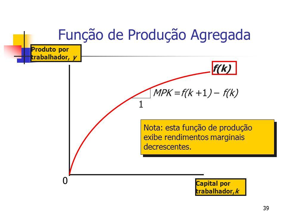 39 Função de Produção Agregada Produto por trabalhador, y Capital por trabalhador,k f(k) Nota: esta função de produção exibe rendimentos marginais dec