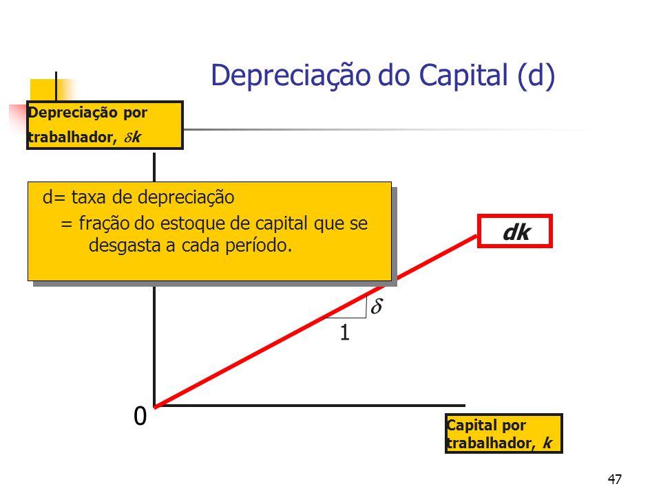 47 Depreciação do Capital (d) Depreciação por trabalhador, k Capital por trabalhador, k dk d= taxa de depreciação = fração do estoque de capital que s