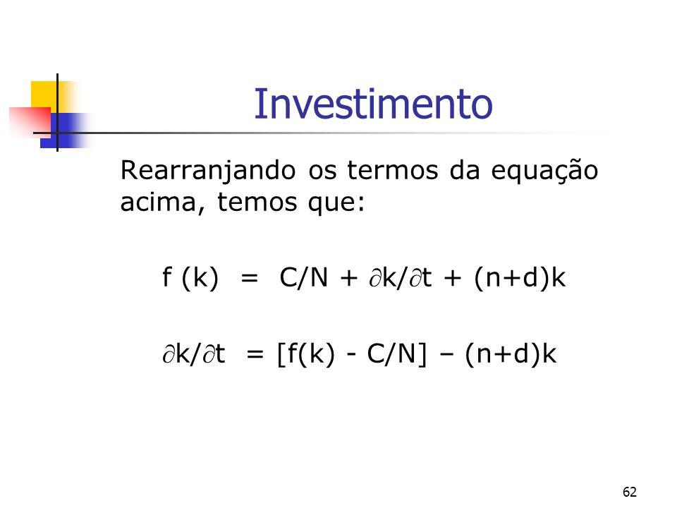 63 Investimento Dado que: (k/t) = (Y/N - C/N) – (n+d)k e (Y/L - C/N) = S/N e S = sY, temos que: (k/t)= s (Y/N) – (n+d)k portanto: (k/t) = s.f (k) - (n+d)k