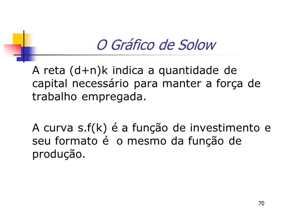 70 O Gráfico de Solow A reta (d+n)k indica a quantidade de capital necessário para manter a força de trabalho empregada. A curva s.f(k) é a função de