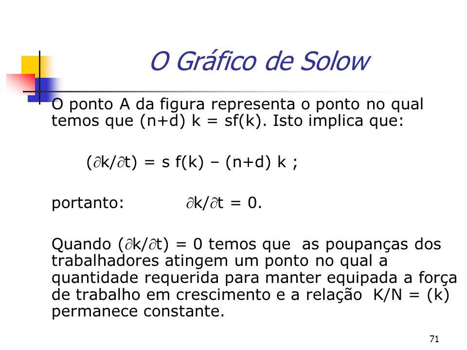 71 O Gráfico de Solow O ponto A da figura representa o ponto no qual temos que (n+d) k = sf(k). Isto implica que: (k/t) = s f(k) – (n+d) k ; portanto: